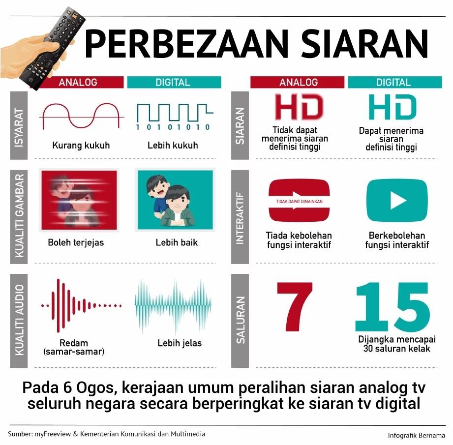 Siaran TV Analog Ke Digital 1