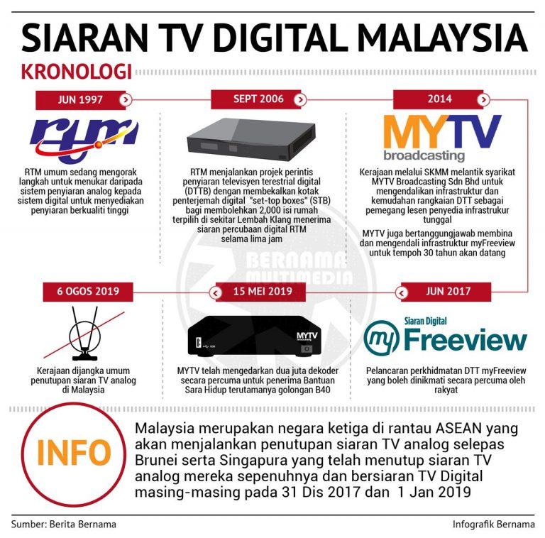 Siaran TV Analog Ke Digital