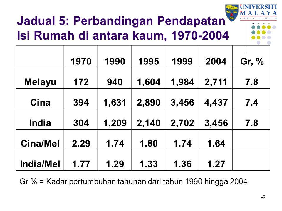 Ekonomi Melayu Mundur 1