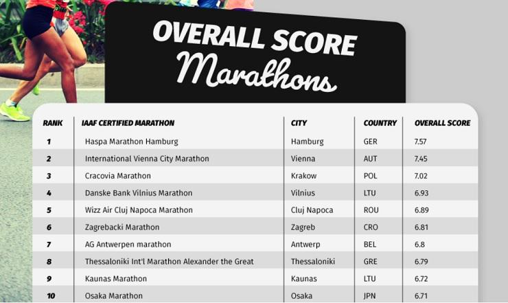 "<img class=""size-medium wp-image-8781"" src=""https://odisi.my/app/uploads/2019/12/worst-marathons-1-300x170.jpg"" alt=""Acara Larian KL Paling Hambar Dunia"