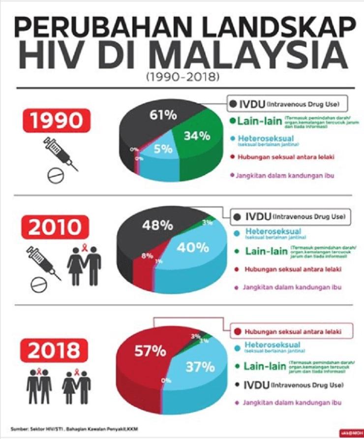 HIV Berpunca Aktiviti Songsang