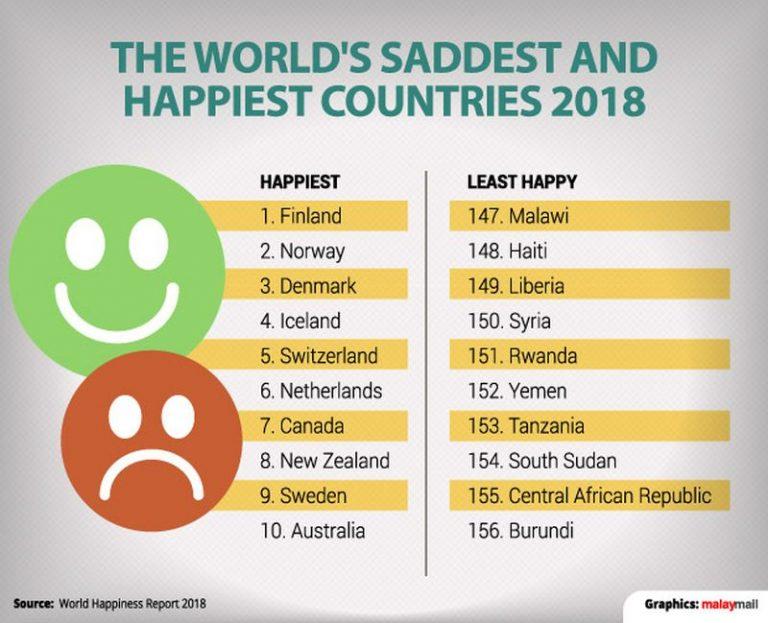 Malaysia Negara Paling Gembira Di Dunia