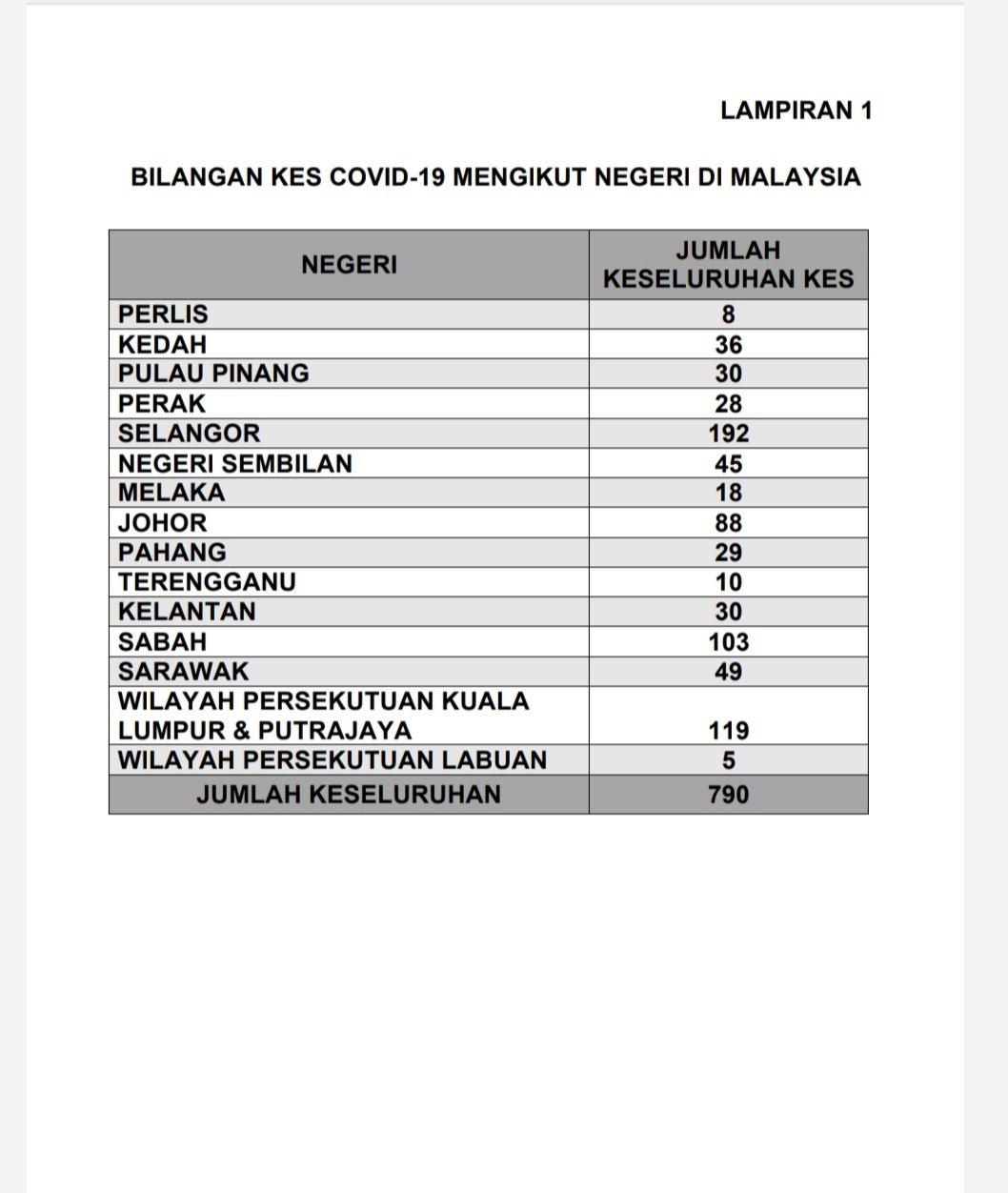 COVID-19 Malaysia Sudah Mencecah 790 Kes