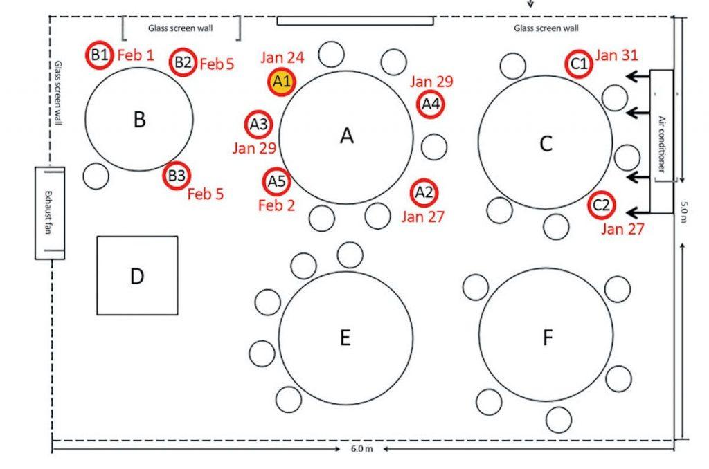 Lihat Bagaimana Sistem Penyaman Udara Restoran Mampu Menyebarkan Virus COVID-19