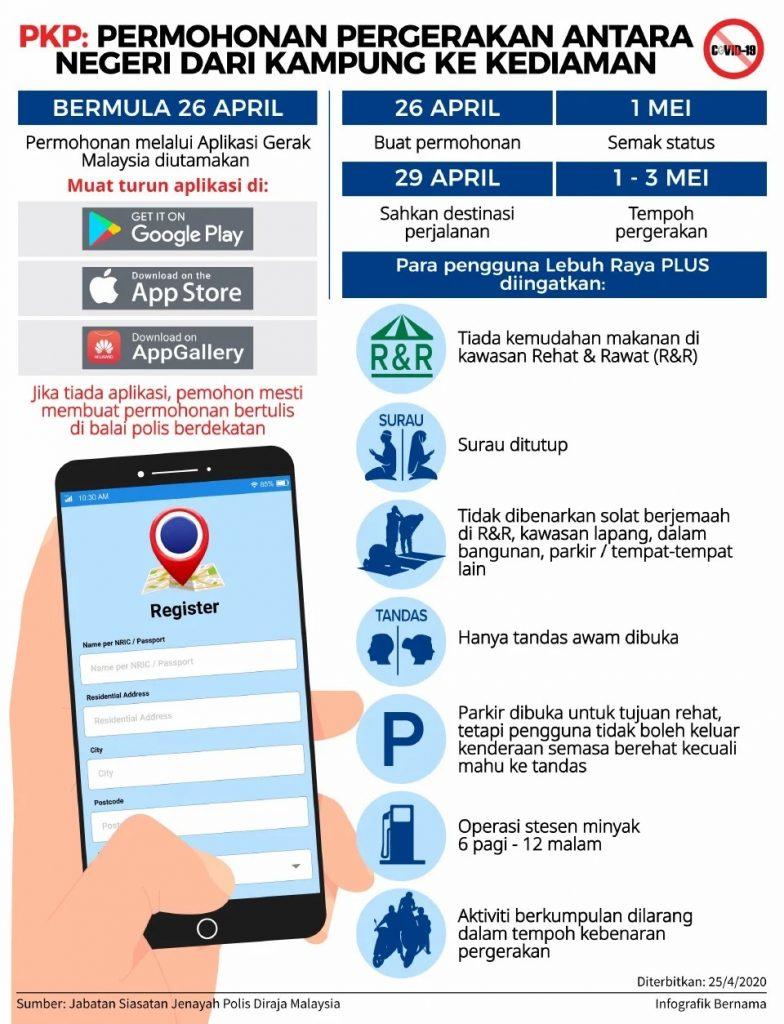 Aplikasi Gerak Malaysia Ini Yang Perlu Anda Tahu Sebelum Memulakan Perjalanan