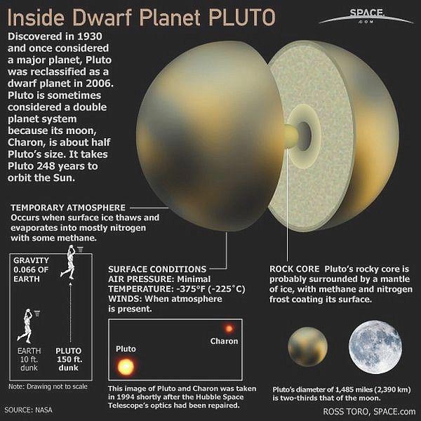 Pluto Kini Bukan Lagi Berstatus Planet