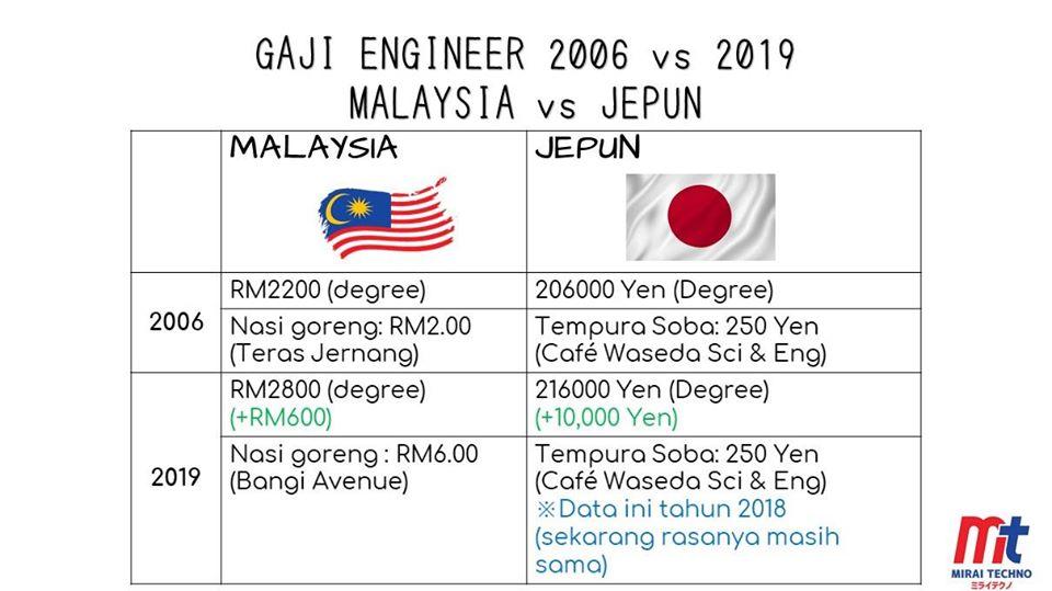 Hanya Gah Pada Nama, Gaji Jurutera Di Malaysia 'Undervalued'