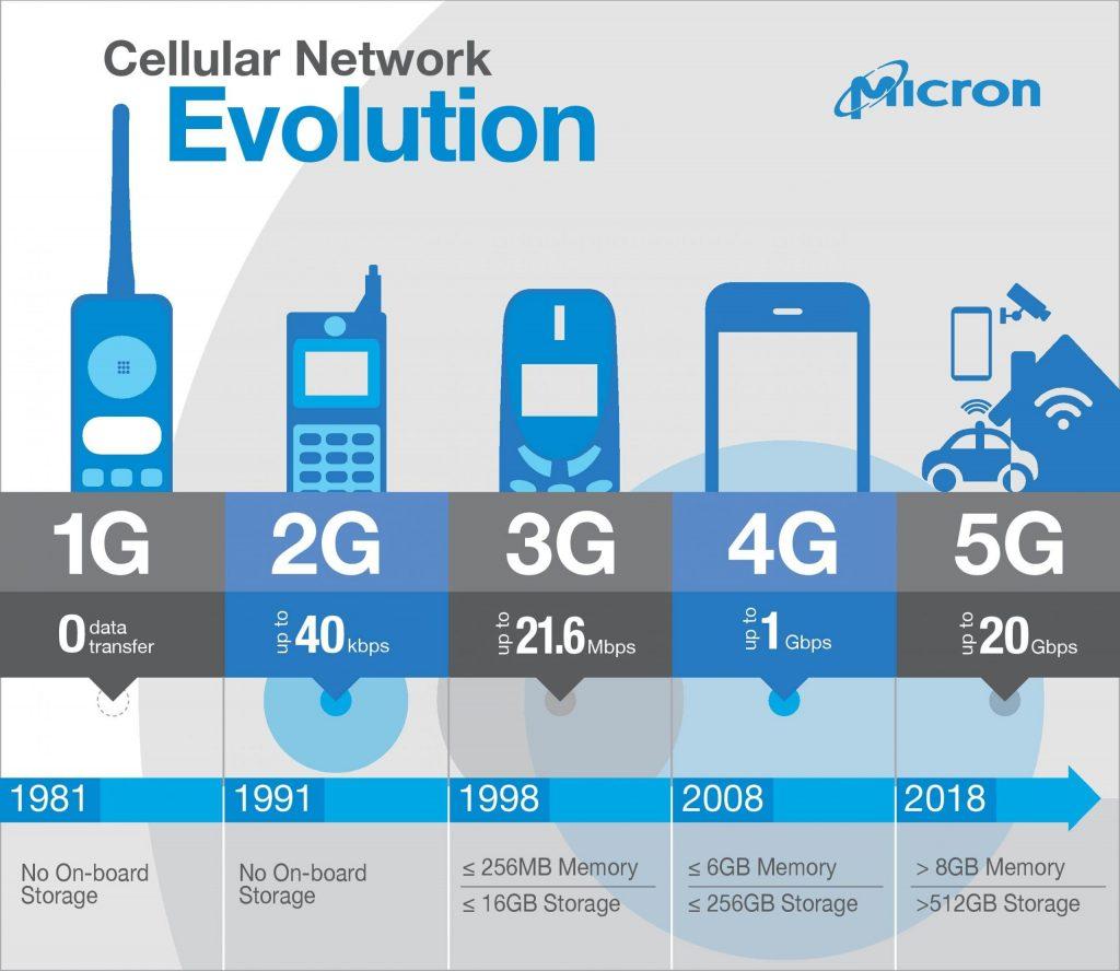 Menuju Teknologi 5G, Tiada Lagi Rangkaian 3G Menjelang Akhir 2021 3