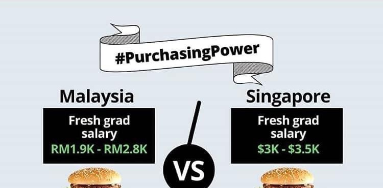 Tweet Perbezaan Kuasa Beli Di Singapura Dan Malaysia, Tapi Gaji 'Fresh Grad' Yang Jadi Perhatian 1