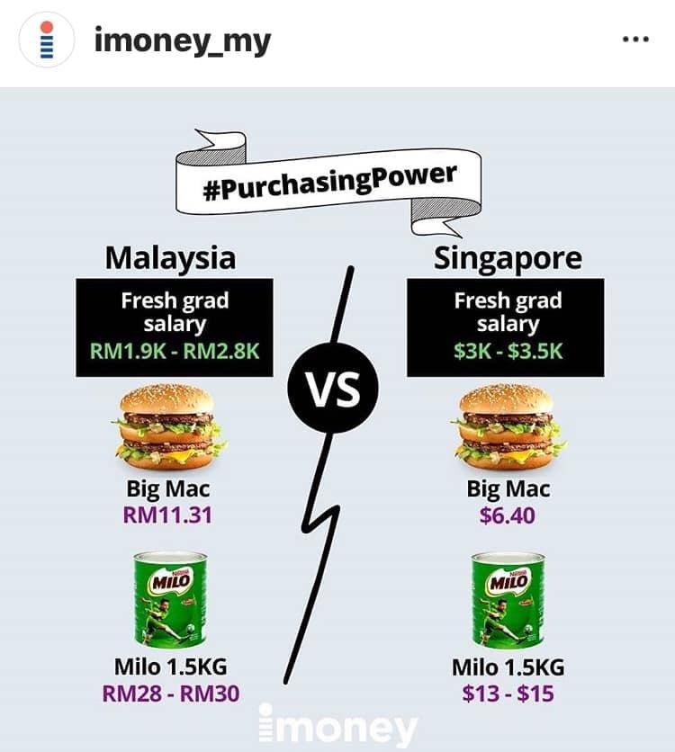Tweet Perbezaan Kuasa Beli Di Singapura Dan Malaysia, Tapi Gaji 'Fresh Grad' Yang Jadi Perhatian