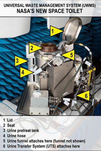 Tandas Angkasa Lebih RM96 Juta Bakal Dilancarkan Ke ISS Untuk Kegunaan Di Bulan 1