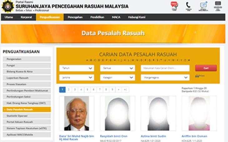 Muka Pesalah Rasuah Malaysia Ditayang