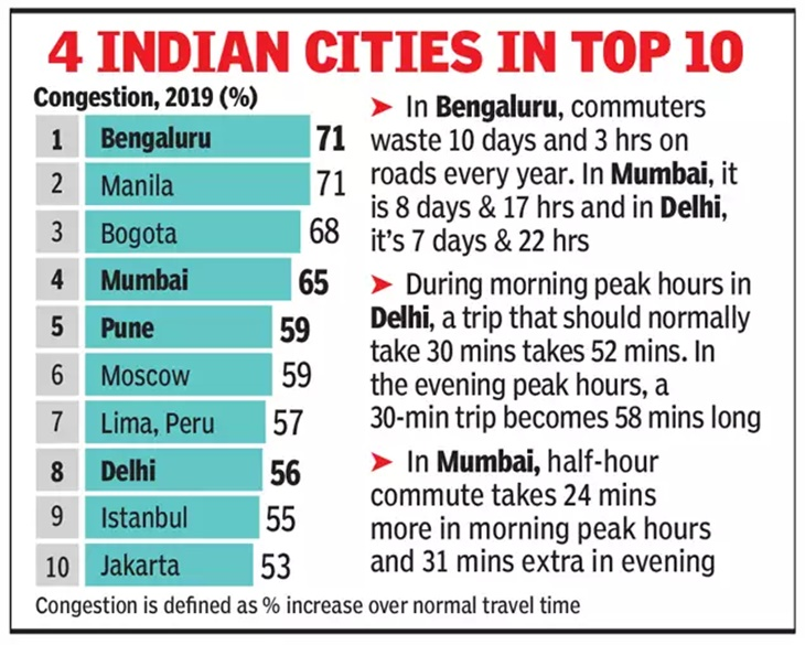 Kesesakan Luar Biasa Di Jalan Raya India, Satu Perkara Biasa Untuk Negara Padat 3