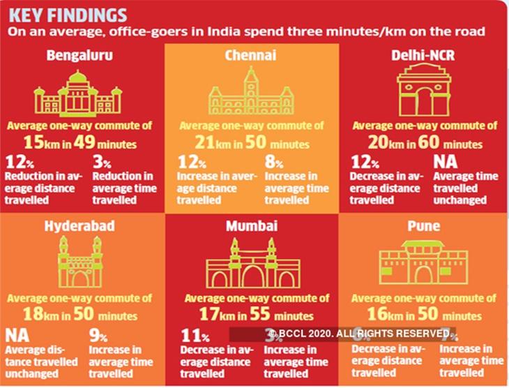 Kesesakan Luar Biasa Di Jalan Raya India, Satu Perkara Biasa Untuk Negara Padat