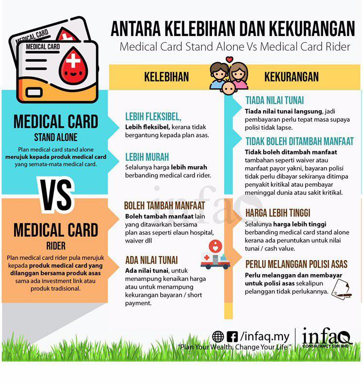 'Medical Card' Terbaik Tak Wujud! Ini 5 Perkara Penting Yang Perlu Anda Tahu