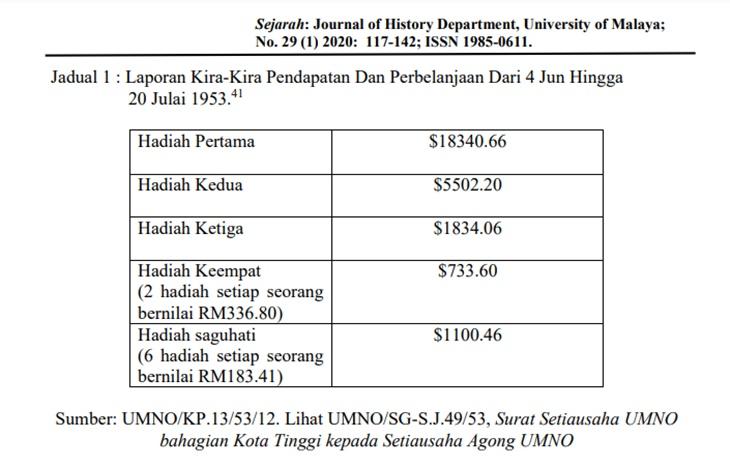 Loteri UMNO 1951, Skim Judi Yang Pernah 'Dihalalkan' Untuk Kebajikan Orang Melayu
