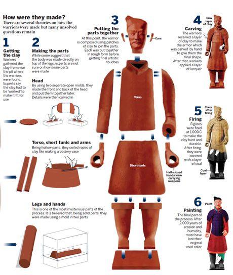 Sejarah Patung Tentera Terracotta Yang Dibina Untuk 'Menjaga' Maharaja Qin Di Alam Barzakh 1
