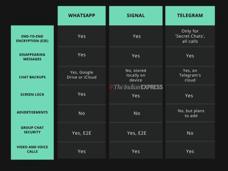Ramai Muat Turun Signal Selepas WhatsApp