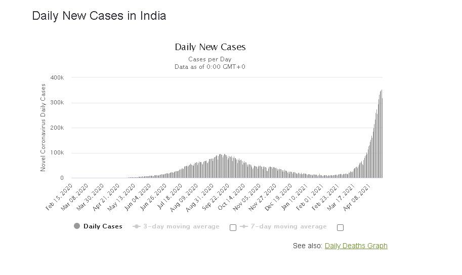 Bekalan Oksigen Kritikal, India Jangka Bakal Catat Kes Harian Setengah Juta 1